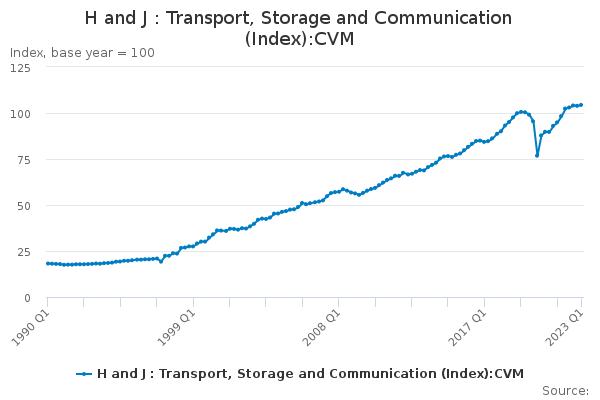 H and J : Transport, Storage and Communication (Index):CVM