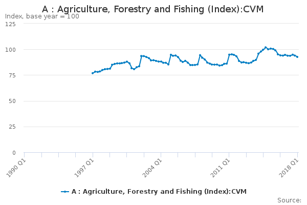 A : Agriculture, Forestry and Fishing (Index):CVM