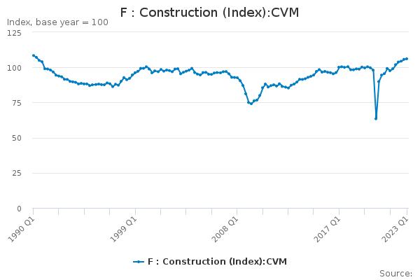 F : Construction (Index):CVM - Office for National Statistics