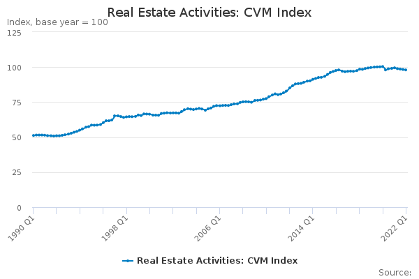 Real Estate Activities: CVM Index - Office for National Statistics