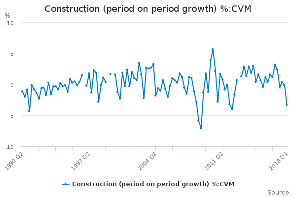 Construction (period on period growth) %:CVM