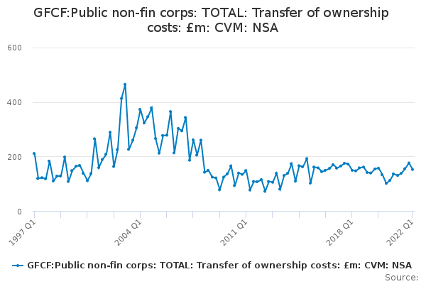 GFCF:Public non-fin corps: TOTAL: Transfer of ownership costs: £m: CVM: NSA