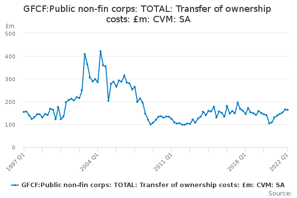 GFCF:Public non-fin corps: TOTAL: Transfer of ownership costs: £m: CVM: SA
