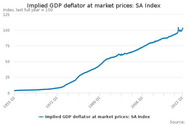 Implied GDP deflator at market prices: SA Index