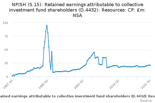 NPISH (S 15): Retained earnings attributable to collective