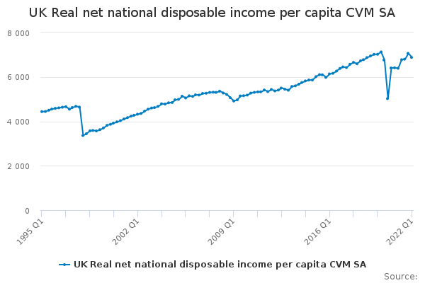 UK Real net national disposable income per capita CVM SA