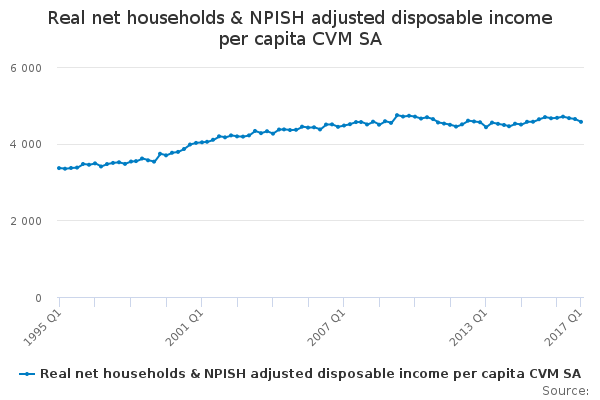 Real net households & NPISH adjusted disposable income per capita CVM SA