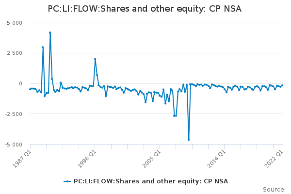 PC:LI:FLOW:Shares and other equity: CP NSA