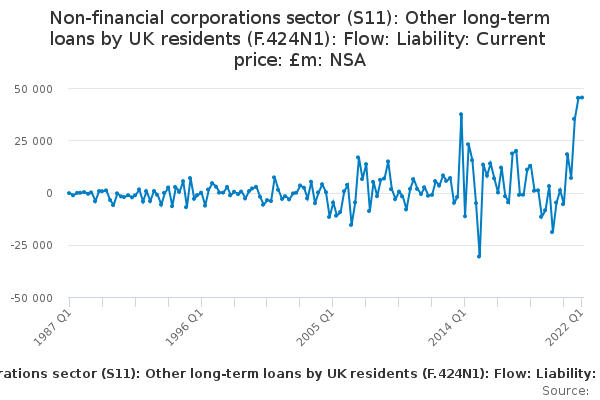 Non-financial corporations sector (S11): Other long-term