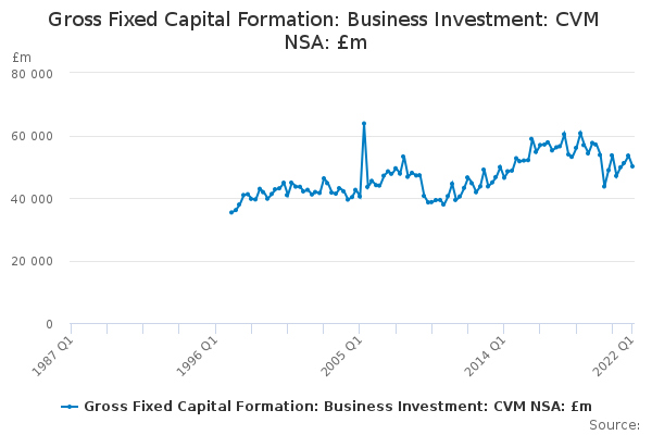 Gross Fixed Capital Formation: Business Investment: CVM NSA: £m