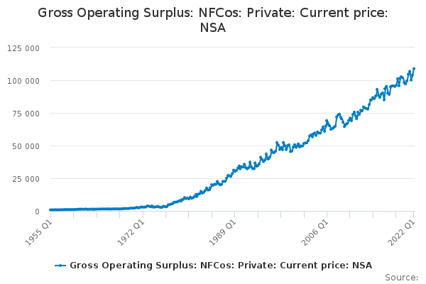 Gross Operating Surplus: NFCos: Private: Current price: NSA