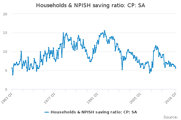 Households & NPISH saving ratio: CP: SA