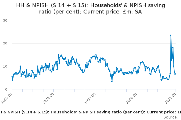 HH & NPISH (S.14 + S.15): Households' & NPISH saving ratio (per cent): Current price: £m: SA