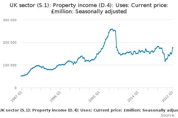Uk Sector S1 Property Income D4 Uses Current Price