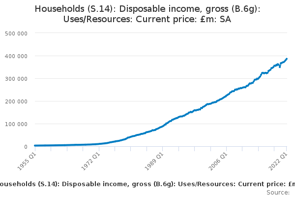 Households (S.14): Disposable income, gross (B.6g): Uses/Resources: Current price: £m: SA