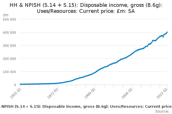 HH & NPISH (S.14 + S.15): Disposable income, gross (B.6g): Uses/Resources: Current price: £m: SA