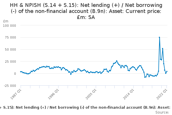 HH & NPISH (S.14 + S.15): Net lending (+) / Net borrowing (-) of the non-financial account (B.9n): Asset: Current price: £m: SA