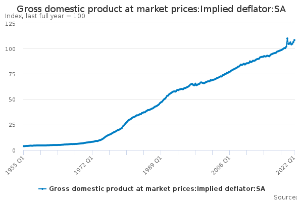 Gross domestic product at market prices:Implied deflator:SA