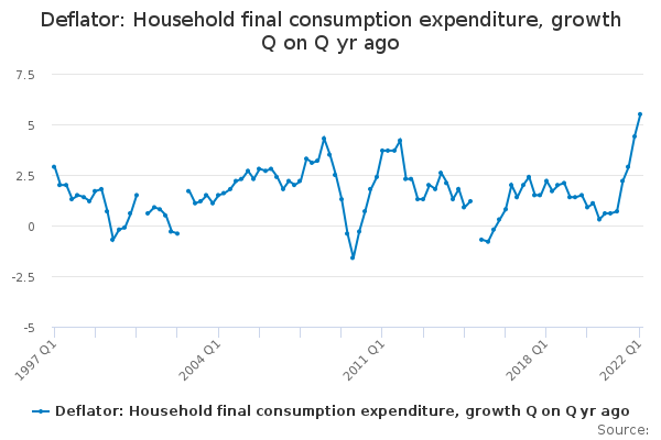 Deflator: Household final consumption expenditure, growth Q on Q yr ago