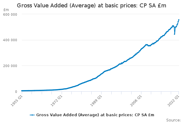 Gross Value Added (Average) at basic prices: CP SA £m