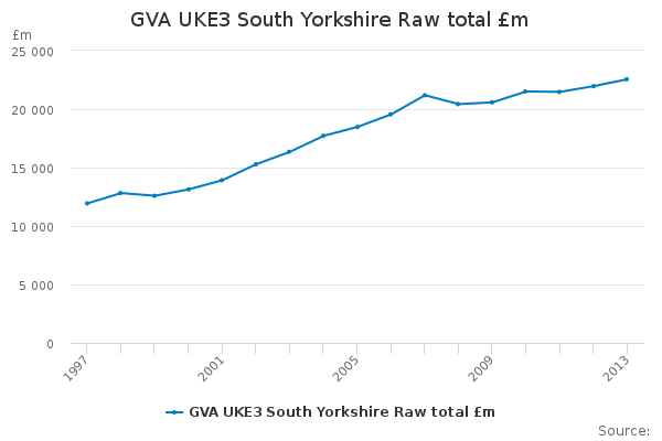 GVA UKE3 South Yorkshire Raw total £m