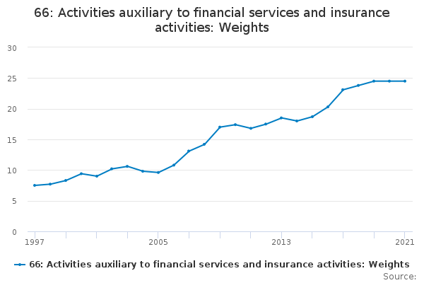 66: Activities auxiliary to financial services and insurance