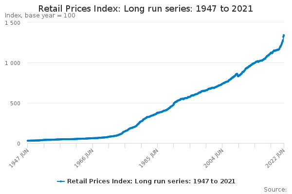 Long term indicator of prices of consumer goods and services (Jan 1974=100)