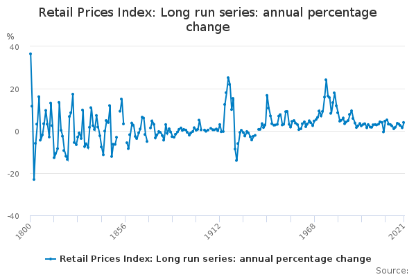 Annual percentage change of long term indicator of prices of consumer g&s