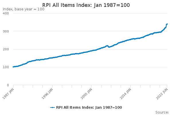 RPI All Items Index: Jan 1987=100