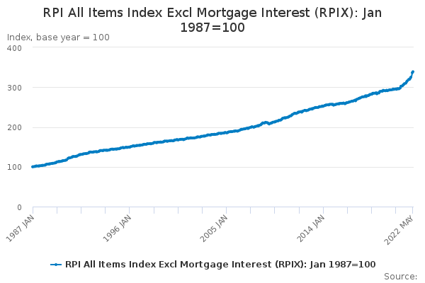 RPI All Items Index Excl Mortgage Interest (RPIX): Jan 1987=100