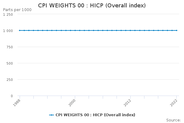 CPI WEIGHTS 00 : HICP (Overall index)