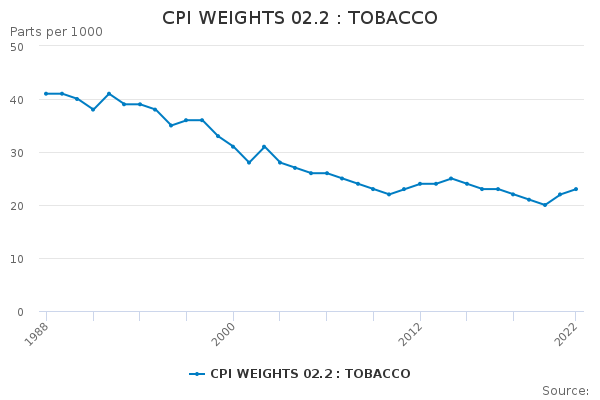 CPI WEIGHTS 02.2 : TOBACCO