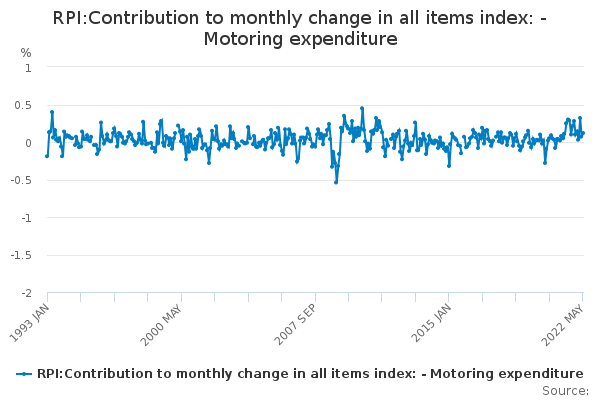 RPI:Contribution to monthly change in all items index: - Motoring expenditure