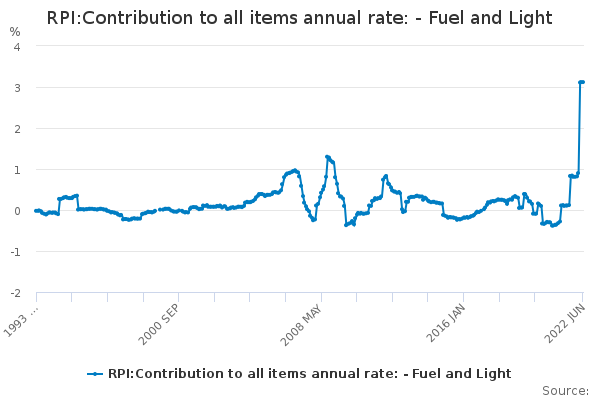 RPI:Contribution to all items annual rate: - Fuel and Light