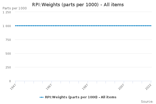 RPI:Weights (parts per 1000) - All items