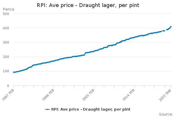 RPI: Ave price - Draught lager, per pint