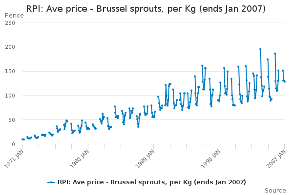 RPI: Ave price - Brussel sprouts, per Kg (ends Jan 2007)