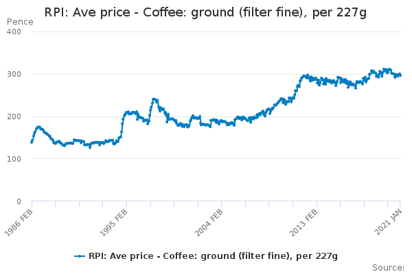 RPI: Ave price - Coffee: ground (filter fine), per 227g