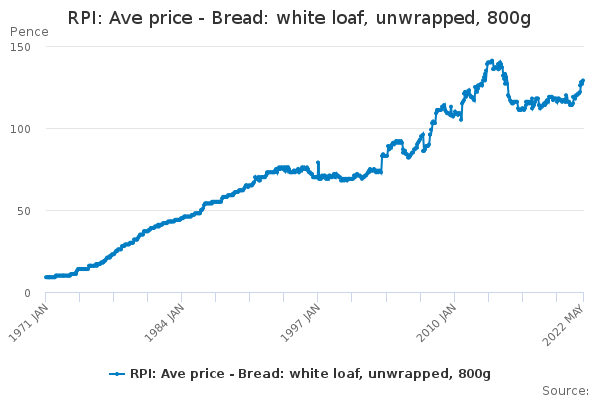 RPI: Ave price - Bread: white loaf, unwrapped, 800g