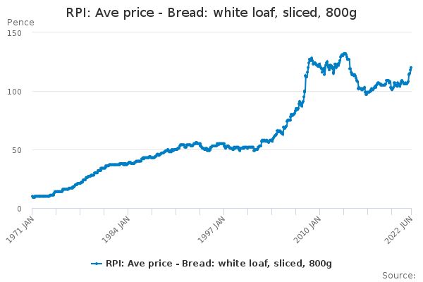 RPI: Ave price - Bread: white loaf, sliced, 800g