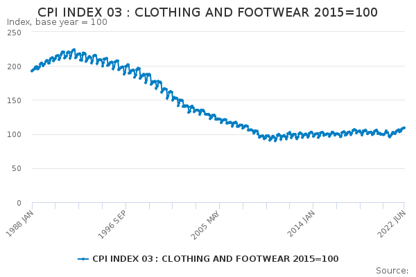 CPI INDEX 03 : CLOTHING AND FOOTWEAR 2015=100