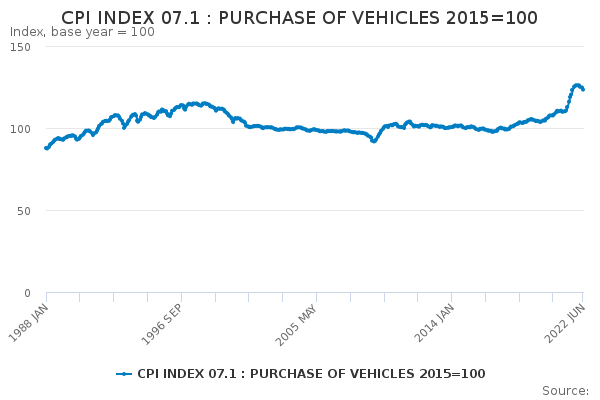 CPI INDEX 07 1 : PURCHASE OF VEHICLES 2015=100 - Office for