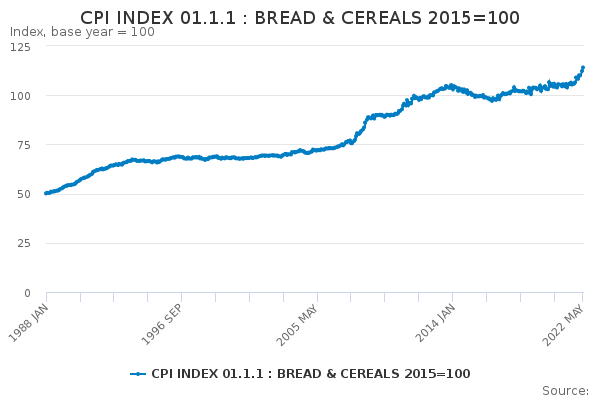 CPI INDEX 01 1 1 : BREAD & CEREALS 2015=100 - Office for