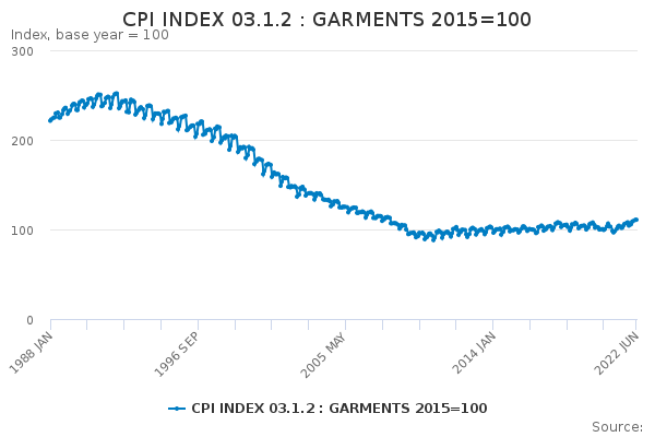 CPI INDEX 03.1.2 : GARMENTS 2015=100