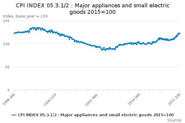 CPI INDEX 05.3.1/2 : Major appliances and small electric goods 2015=100