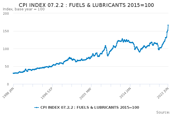 CPI INDEX 07 2 2 : FUELS & LUBRICANTS 2015=100 - Office for National