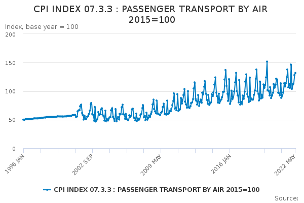 CPI INDEX 07 3 3 : PASSENGER TRANSPORT BY AIR 2015=100 - Office for