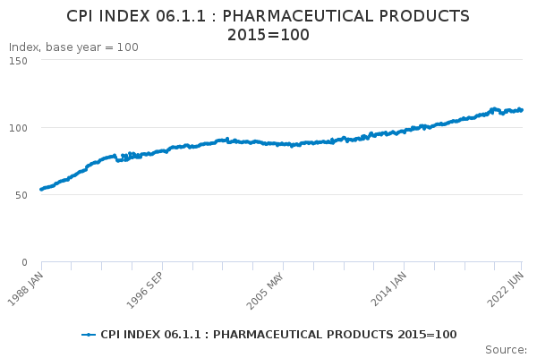 CPI INDEX 06 1 1 : PHARMACEUTICAL PRODUCTS 2015=100 - Office