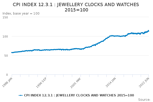 CPI INDEX 12 3 1 : JEWELLERY CLOCKS AND WATCHES 2015=100