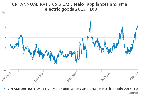 CPI ANNUAL RATE 05.3.1/2 : Major appliances and small electric goods 2015=100